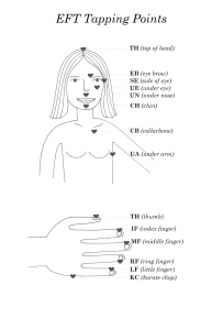 EFT Tapping chart